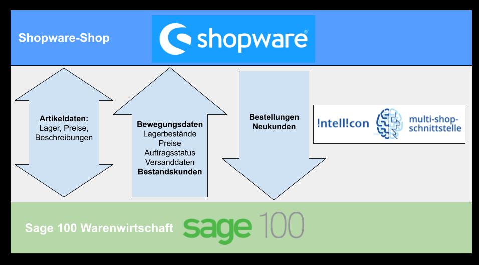 Shopware Sage 100 Schnittstelle Schematische Darstellung